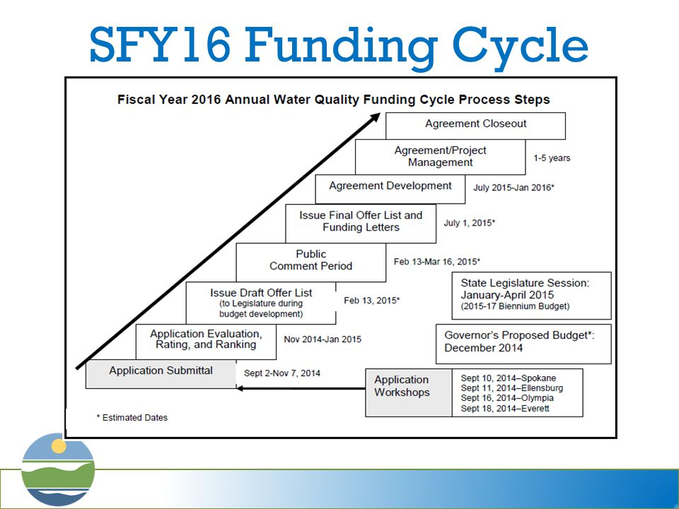 SFY16 Funding Cycle