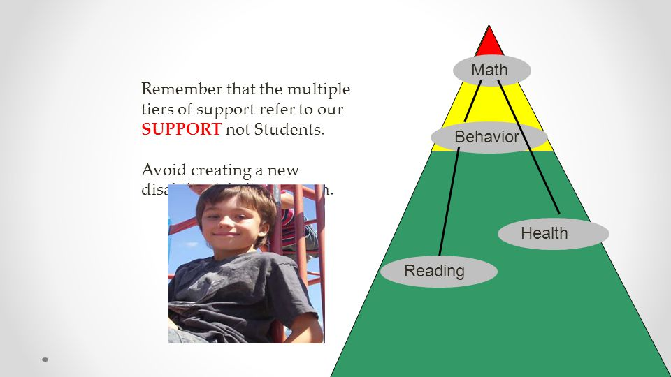 Remember that the multiple tiers of support refer to our SUPPORT not Students. Avoid creating a new disability labeling system. Reading Behavior Math