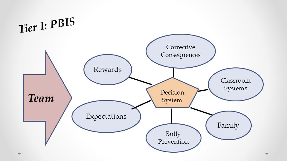 Tier I: PBIS Team Expectations Rewards Corrective Consequences Classroom Systems Family Bully Prevention Decision System