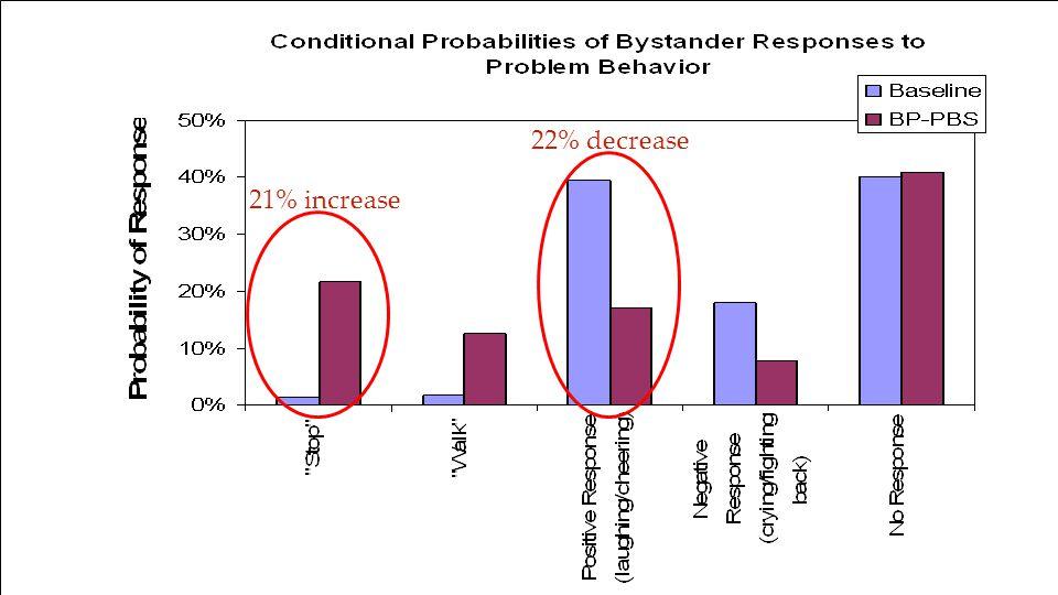 BP-PBS, Scott Ross31 21% increase 22% decrease