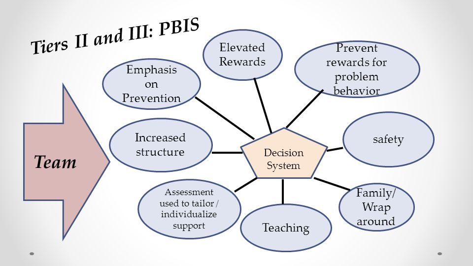 Tiers II and III: PBIS Team Increased structure Elevated Rewards Prevent rewards for problem behavior safety Family/ Wrap around Teaching Decision Sys