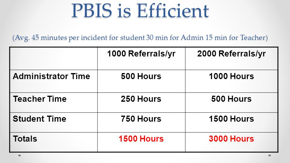 PBIS is Efficient (Avg. 45 minutes per incident for student 30 min for Admin 15 min for Teacher) 1000 Referrals/yr2000 Referrals/yr Administrator Time