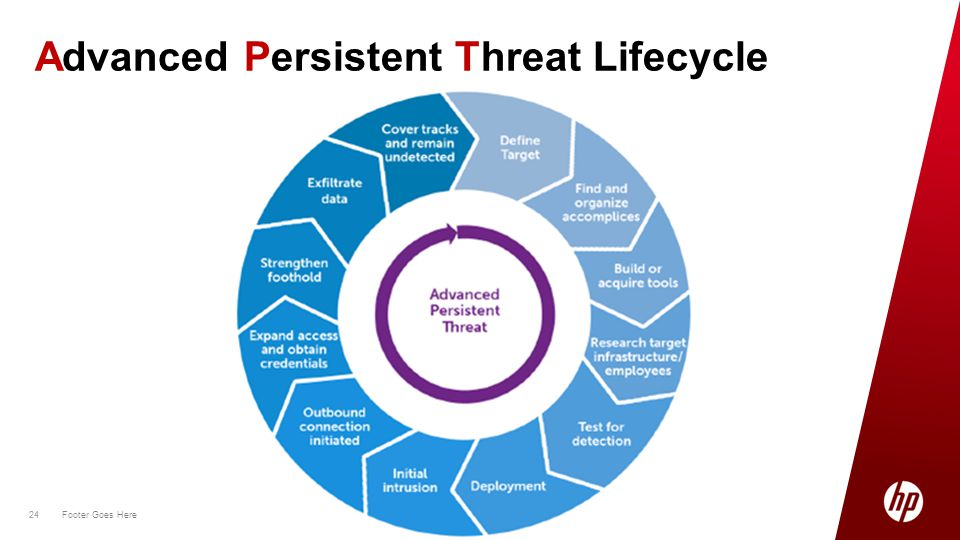 24 Footer Goes Here 24 Advanced Persistent Threat Lifecycle