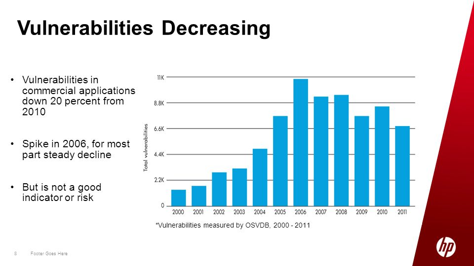8 Footer Goes Here 8 Vulnerabilities Decreasing Vulnerabilities in commercial applications down 20 percent from 2010 Spike in 2006, for most part steady decline But is not a good indicator or risk *Vulnerabilities measured by OSVDB, 2000 - 2011