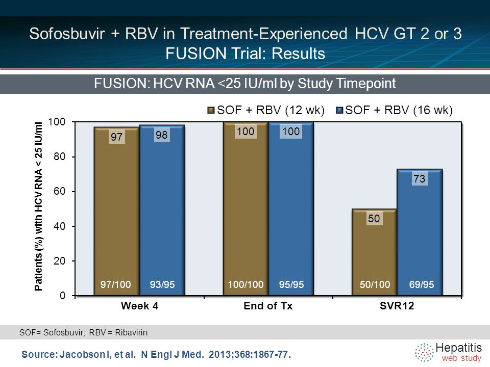 Hepatitis web study Sofosbuvir + RBV in Treatment-Experienced HCV GT 2 or 3 FUSION Trial: Results FUSION: HCV RNA <25 IU/ml by Study Timepoint Source: Jacobson I, et al.