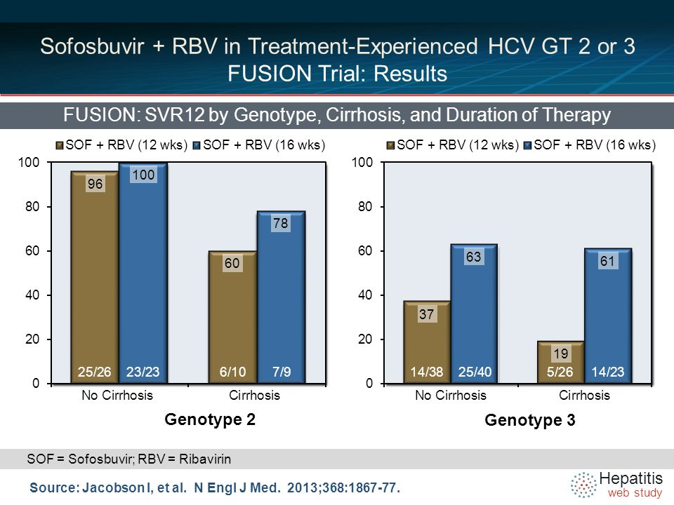 Hepatitis web study Sofosbuvir + RBV in Treatment-Experienced HCV GT 2 or 3 FUSION Trial: Results FUSION: SVR12 by Genotype, Cirrhosis, and Duration of Therapy Source: Jacobson I, et al.