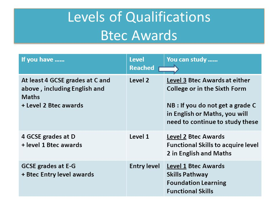 Levels of Qualifications Btec Awards If you have ……Level Reached You can study …… At least 4 GCSE grades at C and above, including English and Maths + Level 2 Btec awards Level 2Level 3 Btec Awards at either College or in the Sixth Form NB : If you do not get a grade C in English or Maths, you will need to continue to study these 4 GCSE grades at D + level 1 Btec awards Level 1Level 2 Btec Awards Functional Skills to acquire level 2 in English and Maths GCSE grades at E-G + Btec Entry level awards Entry levelLevel 1 Btec Awards Skills Pathway Foundation Learning Functional Skills