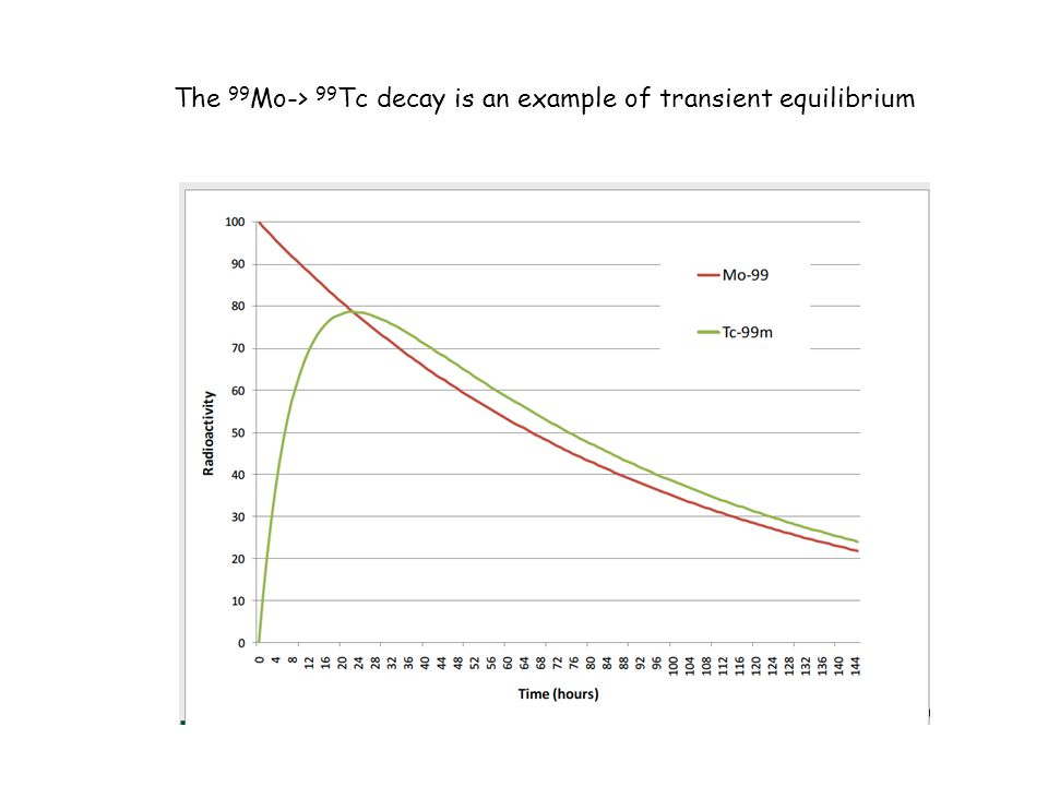 The 99 Mo-> 99 Tc decay is an example of transient equilibrium