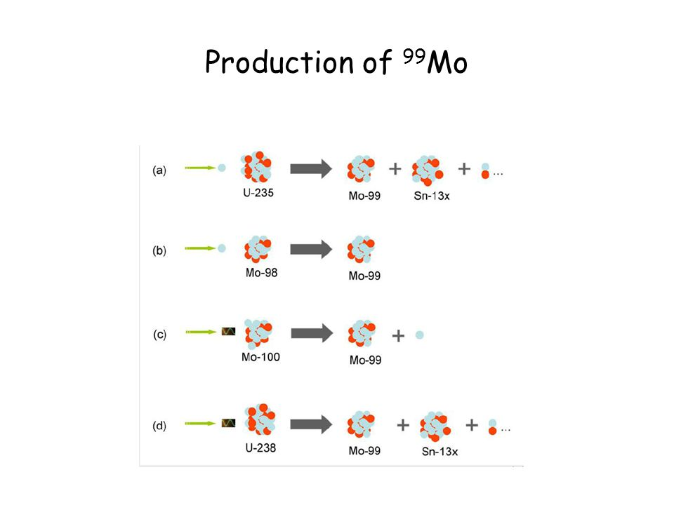 Production of 99 Mo