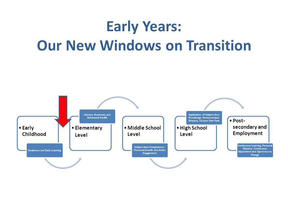 Early Childhood Readiness and Early Learning Elementary Level Literacy, Numeracy and Behavioral Health Middle School Level Subject Area Competence, Personal Growth and Active Engagement High School Level Application of Subject Area Knowledge; Demonstrated Mastery, Choose Own Path Post- secondary and Employment Continuous Learning, Personal Mastery, Continuous Adjustment and Openness to Change Early Years: Our New Windows on Transition