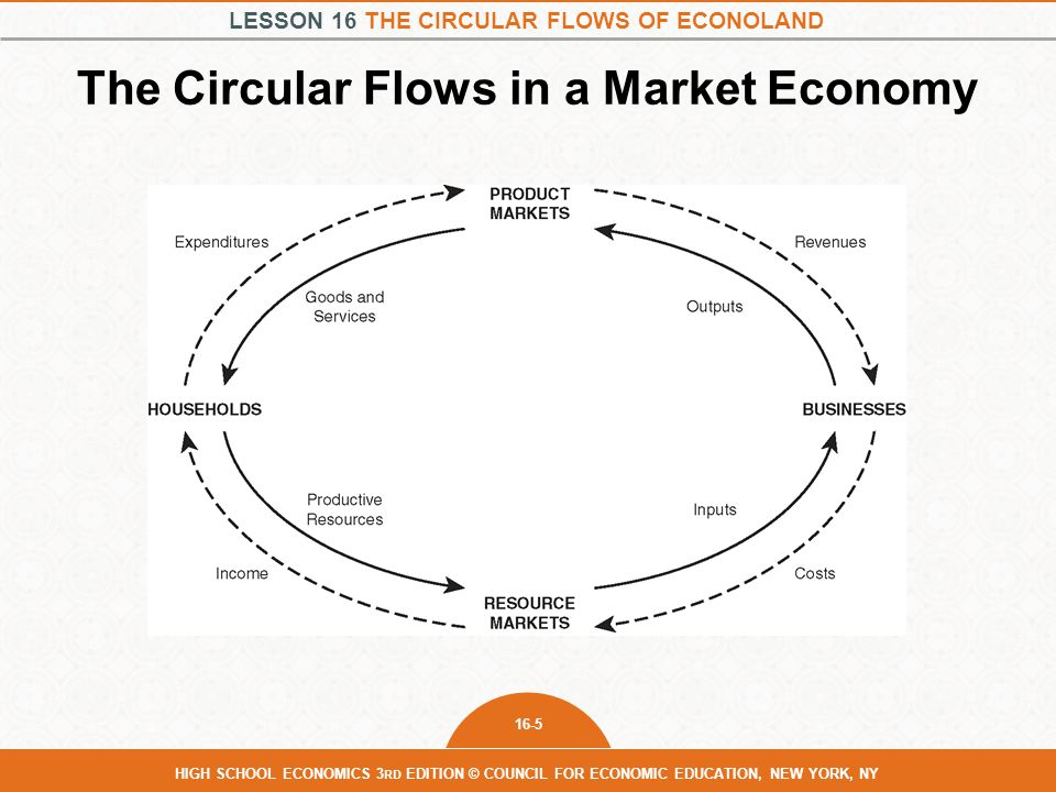 LESSON 16 THE CIRCULAR FLOWS OF ECONOLAND 16-5 HIGH SCHOOL ECONOMICS 3 RD EDITION © COUNCIL FOR ECONOMIC EDUCATION, NEW YORK, NY The Circular Flows in a Market Economy