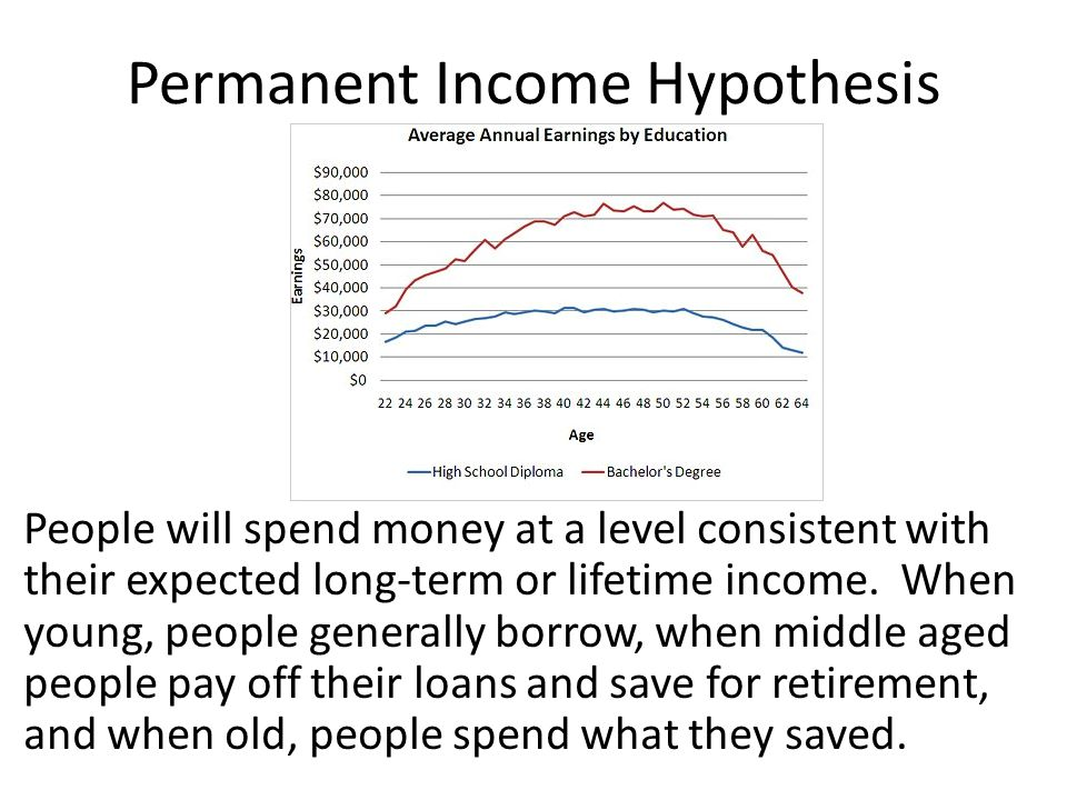 Permanent Income Hypothesis People will spend money at a level consistent with their expected long-term or lifetime income.