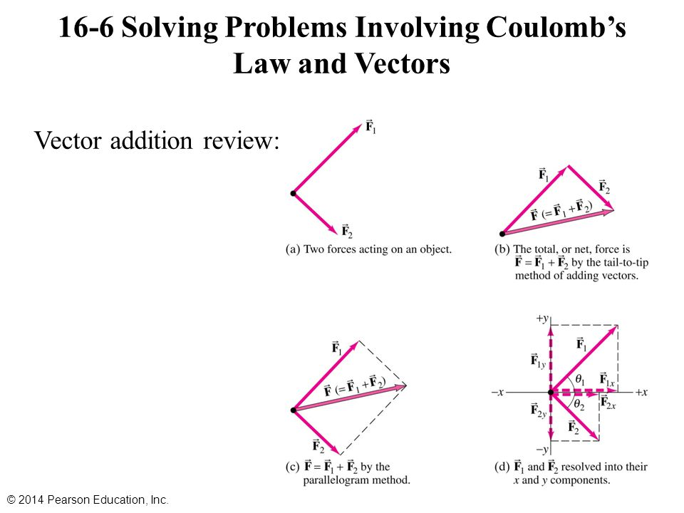 Vector addition review: 16-6 Solving Problems Involving Coulomb's Law and Vectors © 2014 Pearson Education, Inc.