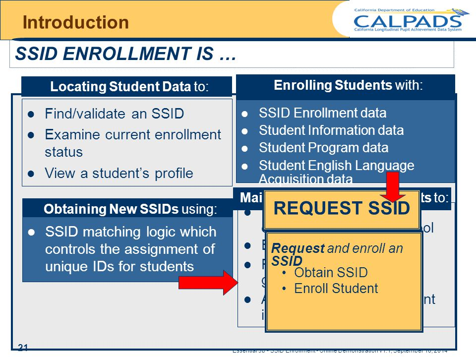 Essential 3b - SSID Enrollment - Online Demonstration v1.1, September 16, 2014 Introduction Find/validate an SSID Examine current enrollment status View a student's profile SSID ENROLLMENT IS … SSID matching logic which controls the assignment of unique IDs for students Obtaining New SSIDs using: Locating Student Data to: Enrolling Students with: SSID Enrollment data Student Information data Student Program data Student English Language Acquisition data Maintaining Enrolled Students to: Transfer a student's enrollment to a new school Exit a student Record dropouts and graduates Add/update/correct student info and program data REQUEST SSID Request and enroll an SSID Obtain SSID Enroll Student 21