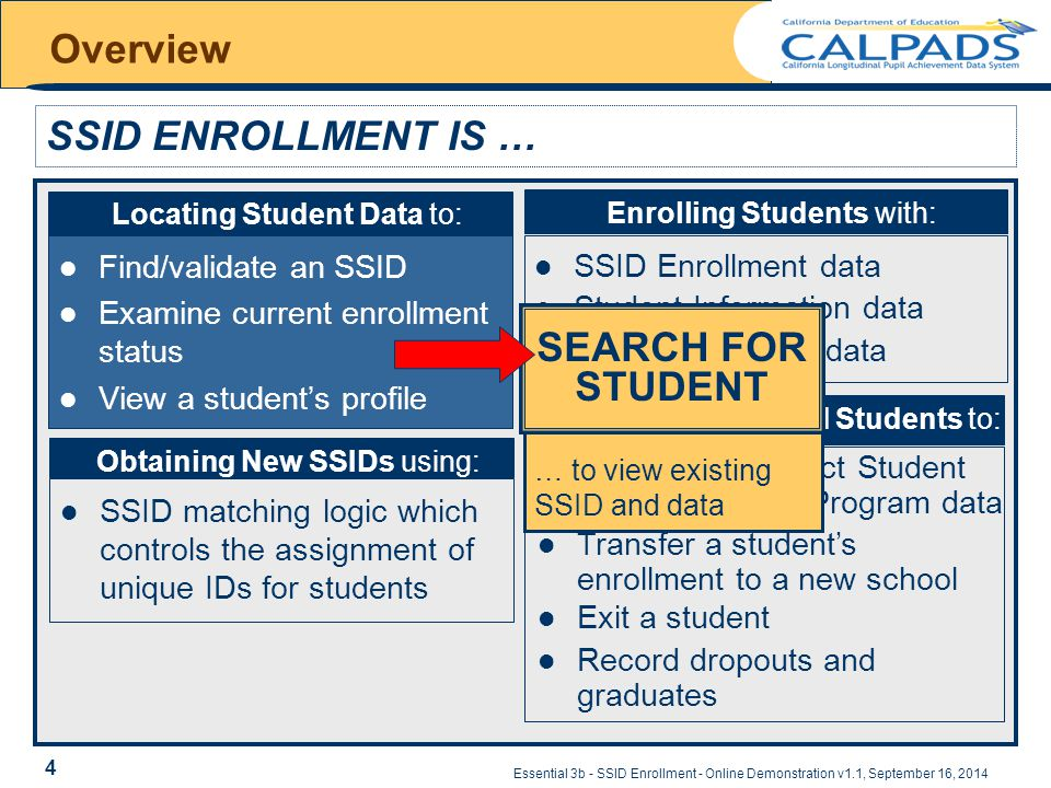 Essential 3b - SSID Enrollment - Online Demonstration v1.1, September 16, 2014 Overview Find/validate an SSID Examine current enrollment status View a student's profile SSID ENROLLMENT IS … SSID matching logic which controls the assignment of unique IDs for students Obtaining New SSIDs using: Locating Student Data to: SSID Enrollment data Student Information data Student Program data Enrolling Students with: Maintaining Enrolled Students to: Add/update/correct Student Information and Program data Transfer a student's enrollment to a new school Exit a student Record dropouts and graduates SEARCH FOR STUDENT … to view existing SSID and data 4