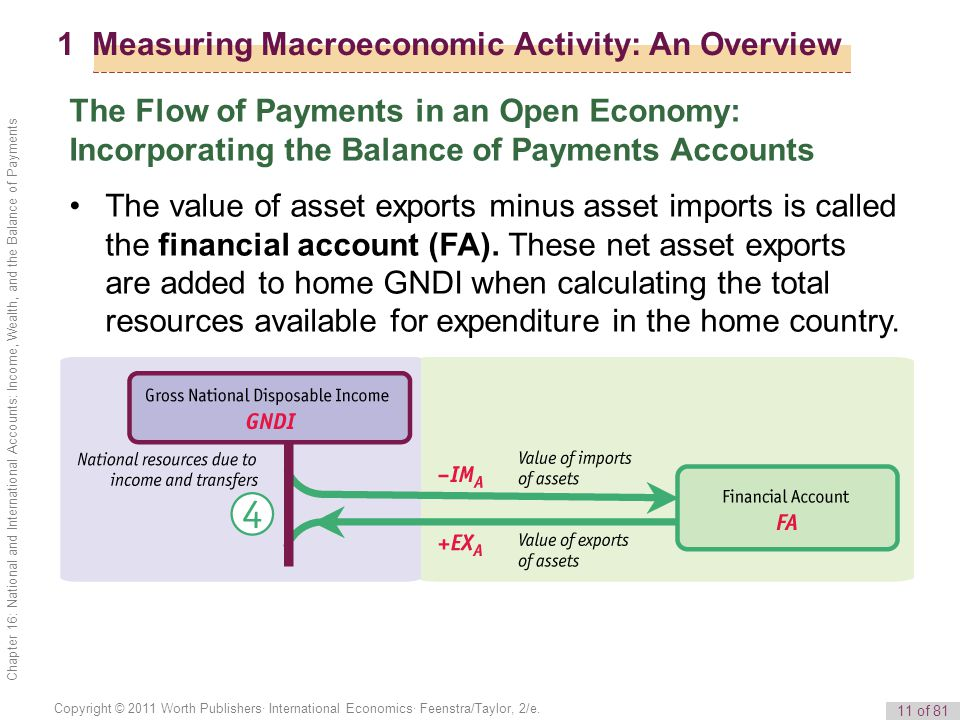 11 of 81 Copyright © 2011 Worth Publishers· International Economics· Feenstra/Taylor, 2/e. Chapter 16: National and International Accounts: Income, We