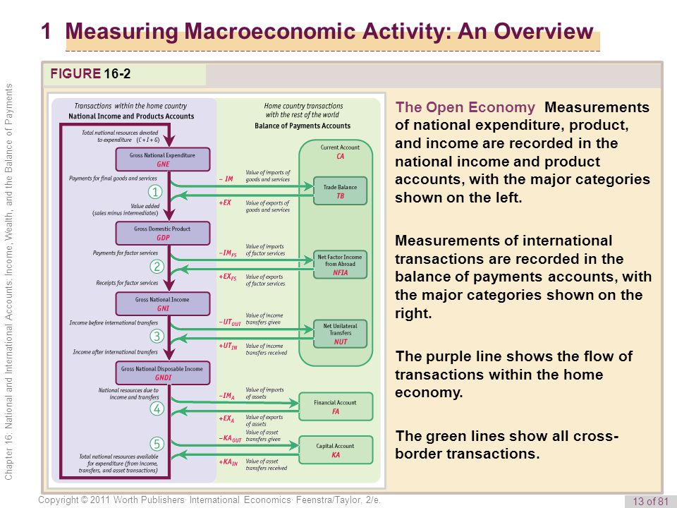 13 of 81 Copyright © 2011 Worth Publishers· International Economics· Feenstra/Taylor, 2/e. Chapter 16: National and International Accounts: Income, We