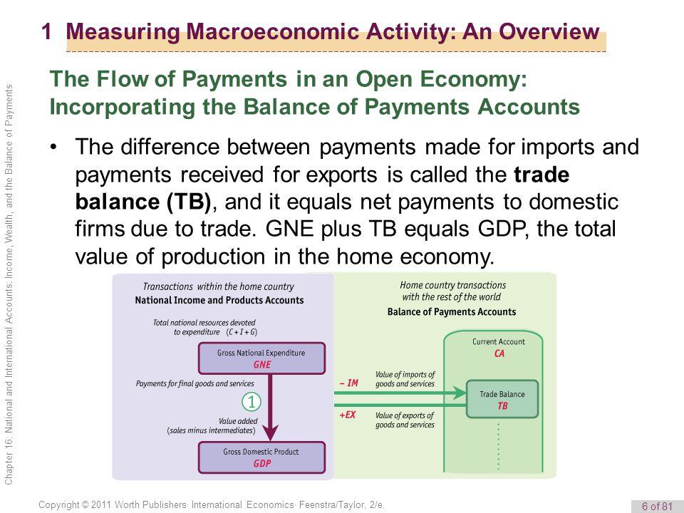 7 of 81 Copyright © 2011 Worth Publishers· International Economics· Feenstra/Taylor, 2/e.