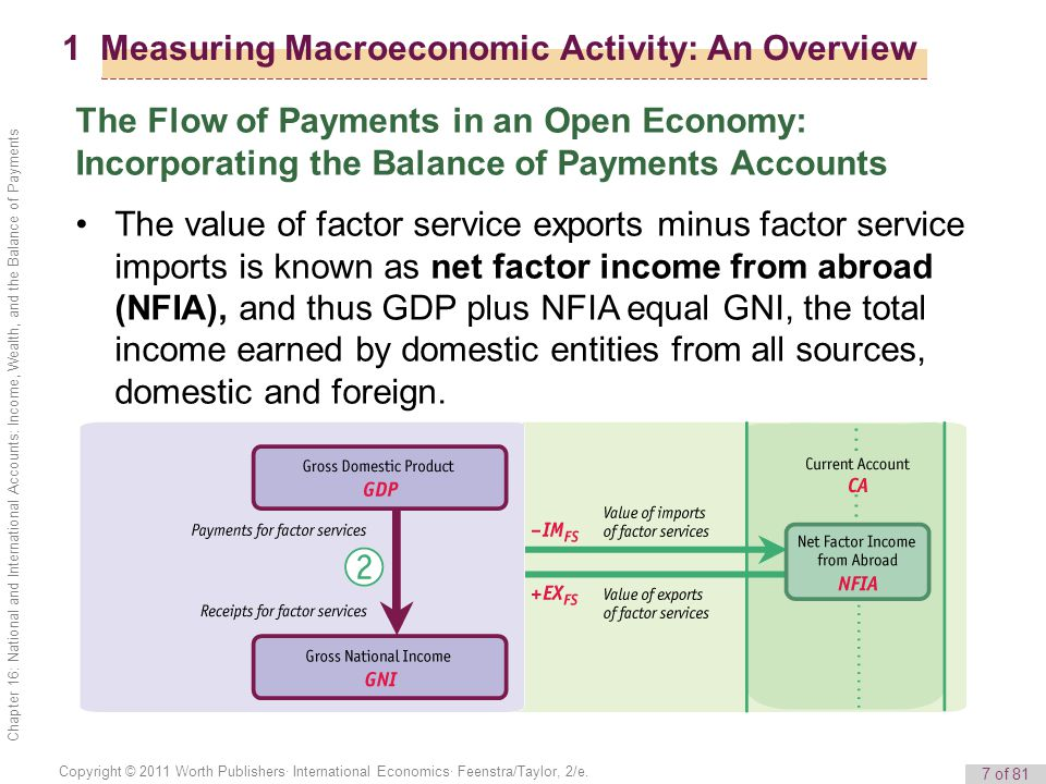7 of 81 Copyright © 2011 Worth Publishers· International Economics· Feenstra/Taylor, 2/e. Chapter 16: National and International Accounts: Income, Wea