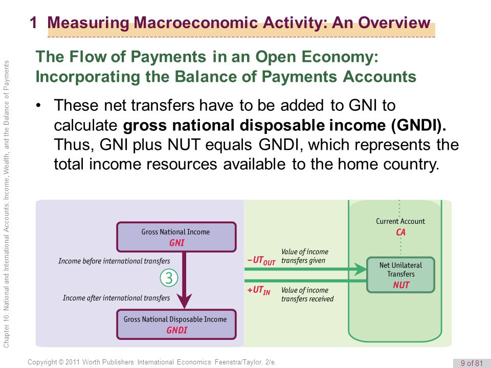9 of 81 Copyright © 2011 Worth Publishers· International Economics· Feenstra/Taylor, 2/e. Chapter 16: National and International Accounts: Income, Wea
