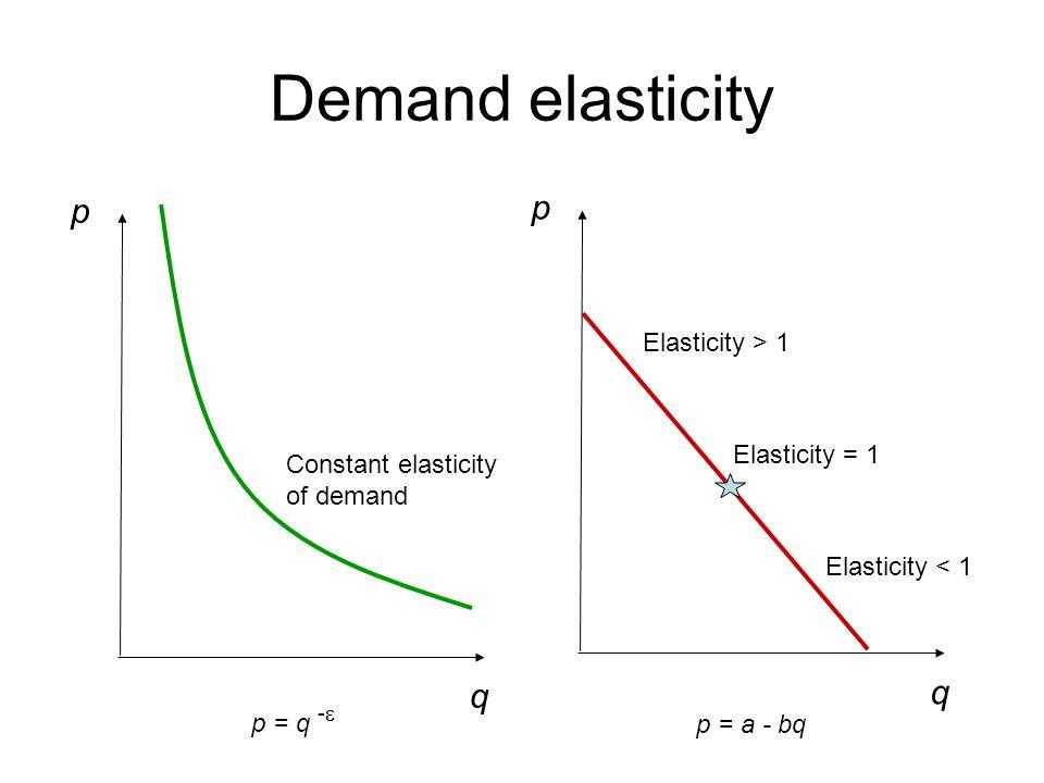 Demand elasticity q p Constant elasticity of demand q p Elasticity > 1 Elasticity < 1 Elasticity = 1 p = q -  p = a - bq