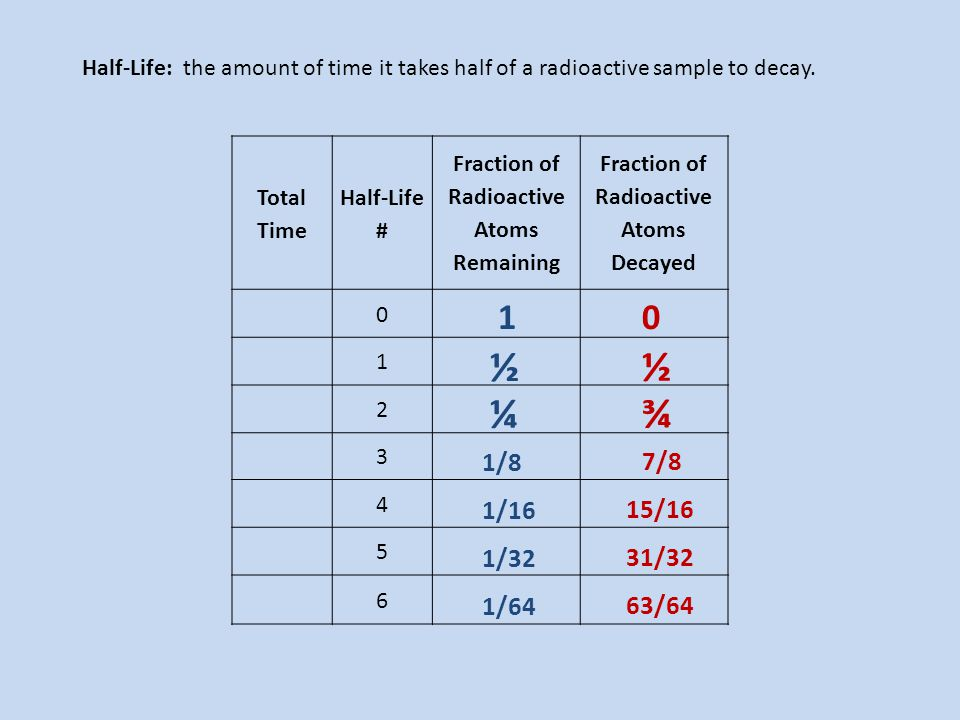Half-Life: the amount of time it takes half of a radioactive sample to decay. Total Time Half-Life # Fraction of Radioactive Atoms Remaining Fraction