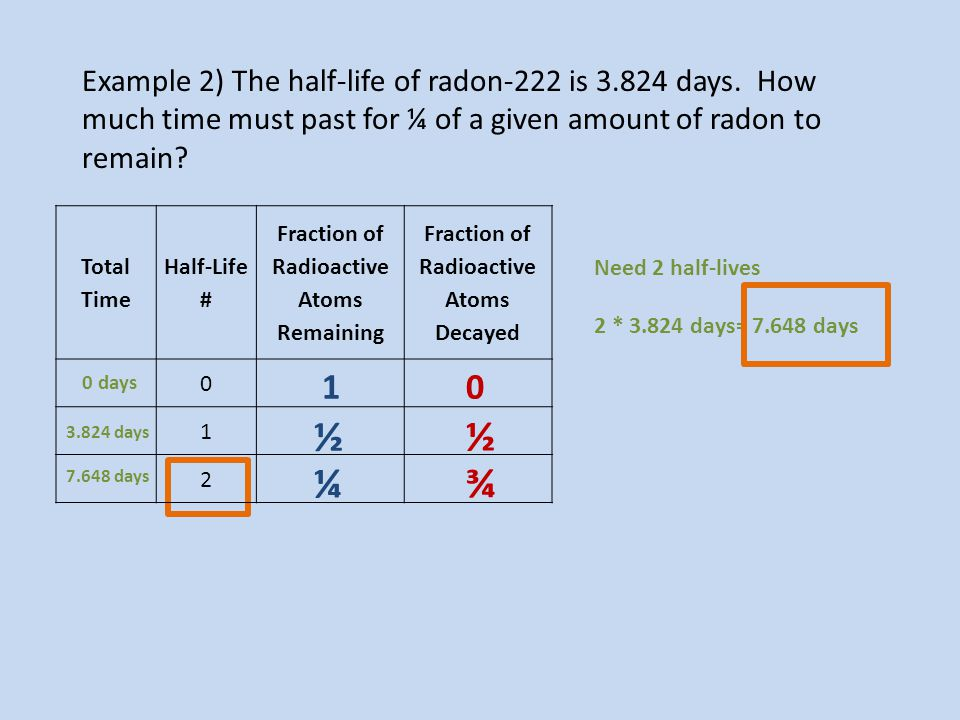 Example 2) The half-life of radon-222 is 3.824 days. How much time must past for ¼ of a given amount of radon to remain? Need 2 half-lives 2 * 3.824 d