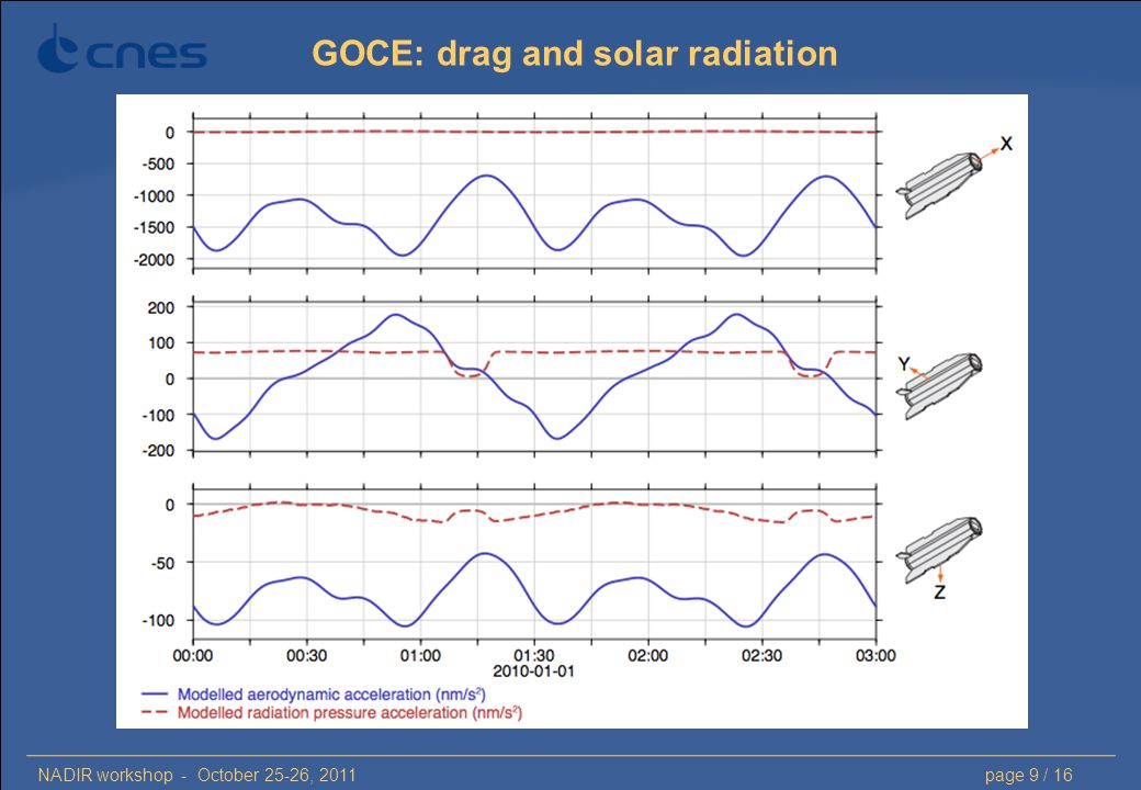 NADIR workshop - October 25-26, 2011page 9 / 16 GOCE: drag and solar radiation