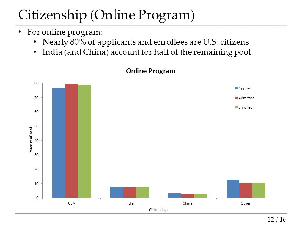 Citizenship (Online Program) For online program: Nearly 80% of applicants and enrollees are U.S. citizens India (and China) account for half of the re