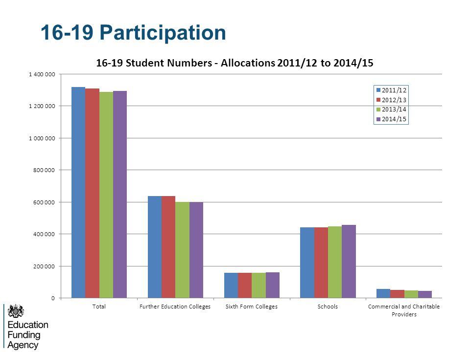 16-19 Participation