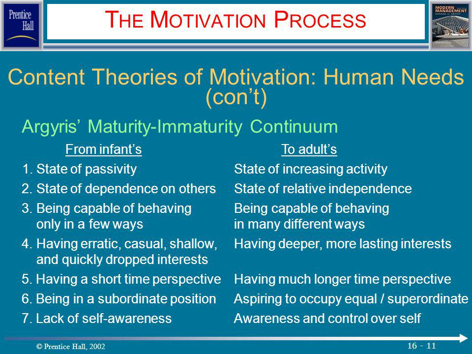 © Prentice Hall, 2002 16 - 11 T HE M OTIVATION P ROCESS Content Theories of Motivation: Human Needs (con't) Argyris' Maturity-Immaturity Continuum From infant's To adult's 1.State of passivityState of increasing activity 2.State of dependence on othersState of relative independence 3.Being capable of behavingBeing capable of behaving only in a few waysin many different ways 4.Having erratic, casual, shallow,Having deeper, more lasting interests and quickly dropped interests 5.
