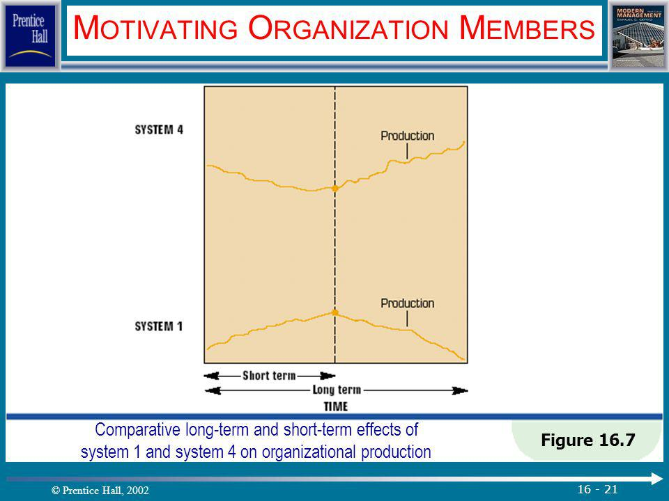 © Prentice Hall, 2002 16 - 21 M OTIVATING O RGANIZATION M EMBERS Figure 16.7 Comparative long-term and short-term effects of system 1 and system 4 on organizational production.