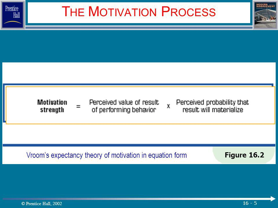 © Prentice Hall, 2002 16 - 5 T HE M OTIVATION P ROCESS Figure 16.2 Vroom's expectancy theory of motivation in equation form.