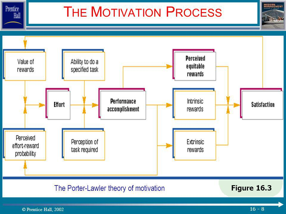 © Prentice Hall, 2002 16 - 8 T HE M OTIVATION P ROCESS Figure 16.3 The Porter-Lawler theory of motivation.