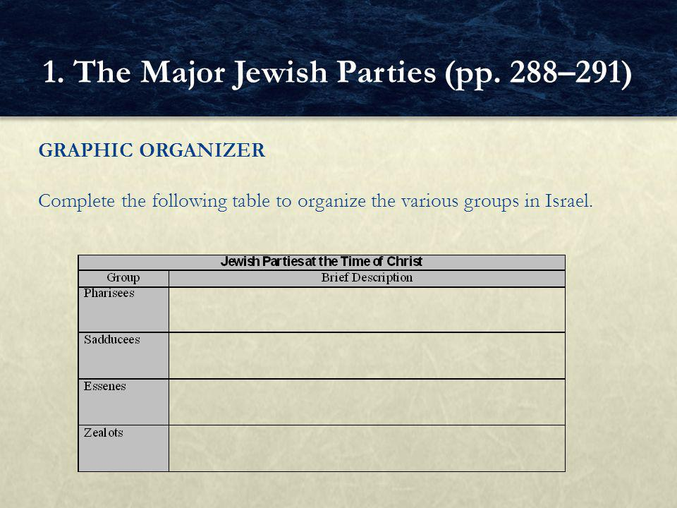 GRAPHIC ORGANIZER Complete the following table to organize the various groups in Israel.