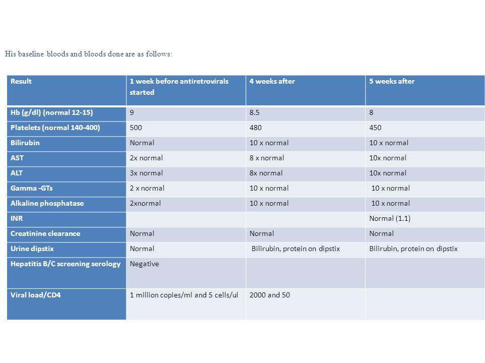 Result 1 week before antiretrovirals started 4 weeks after5 weeks after Hb (g/dl) (normal 12-15)98.58 Platelets (normal 140-400)500480450 BilirubinNor