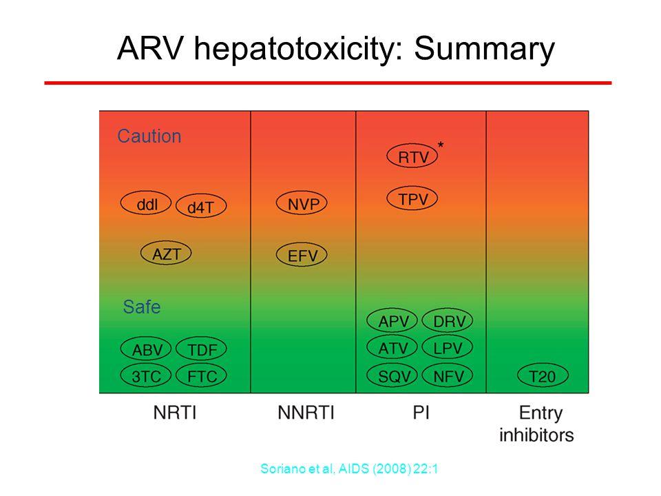 ARV hepatotoxicity: Summary Caution Safe Soriano et al, AIDS (2008) 22:1