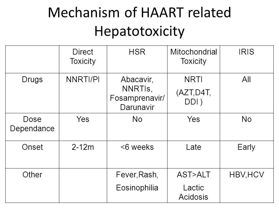 Mechanism of HAART related Hepatotoxicity Direct Toxicity HSRMitochondrial Toxicity IRIS DrugsNNRTI/PIAbacavir, NNRTIs, Fosamprenavir/ Darunavir NRTI