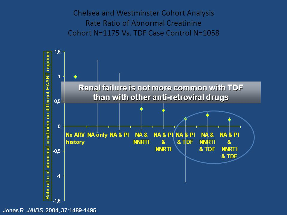 Jones R. JAIDS, 2004, 37:1489-1495. Chelsea and Westminster Cohort Analysis Rate Ratio of Abnormal Creatinine Cohort N=1175 Vs. TDF Case Control N=105