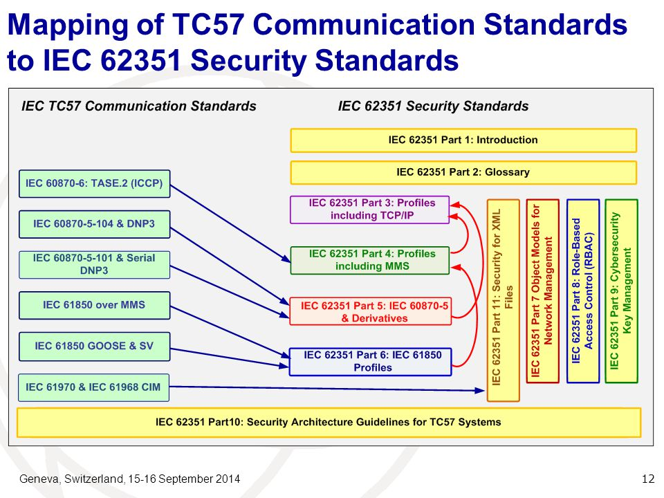 Geneva, Switzerland, 15-16 September 2014 12 Mapping of TC57 Communication Standards to IEC 62351 Security Standards