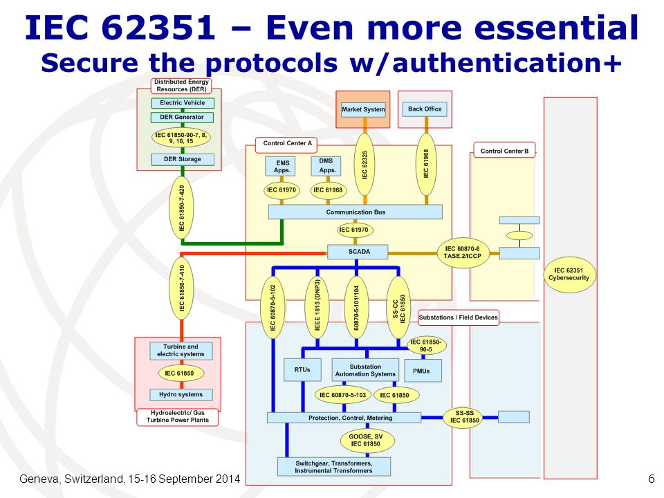 Geneva, Switzerland, 15-16 September 2014 17 Topics Industrial Cyber Security Essentials Mission and Scope of TC57 WG15 Members IEC 62351 Parts & Status IEC 62351 Roadmap About IEC 62351 Parts 7, 8 and 9 Liaisons and Coordination Standardization Issues