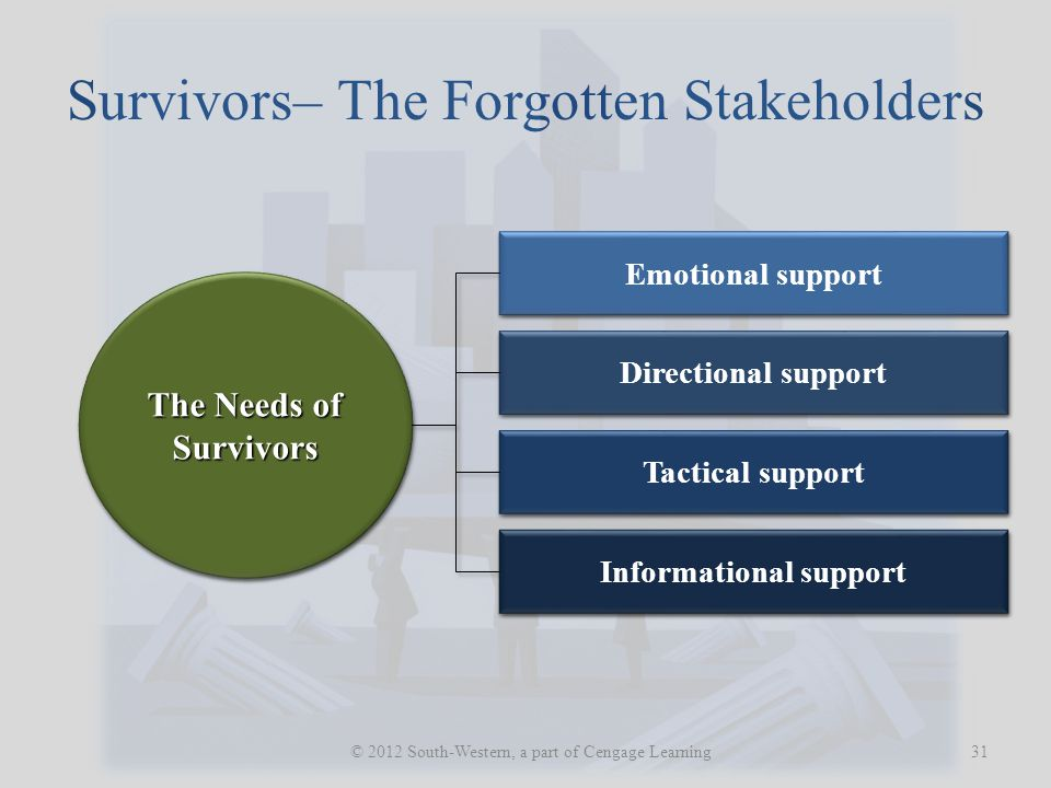 Survivors– The Forgotten Stakeholders 31 © 2012 South-Western, a part of Cengage Learning