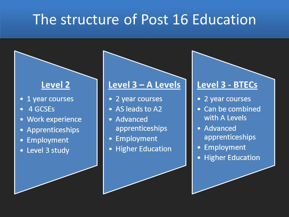 The structure of Post 16 Education Level 2 1 year courses 4 GCSEs Work experience Apprenticeships Employment Level 3 study Level 3 – A Levels 2 year courses AS leads to A2 Advanced apprenticeships Employment Higher Education Level 3 - BTECs 2 year courses Can be combined with A Levels Advanced apprenticeships Employment Higher Education