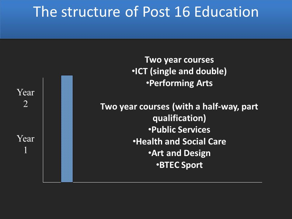 Year 1 Year 2 Two year courses ICT (single and double) Performing Arts Two year courses (with a half-way, part qualification) Public Services Health and Social Care Art and Design BTEC Sport The structure of Post 16 Education