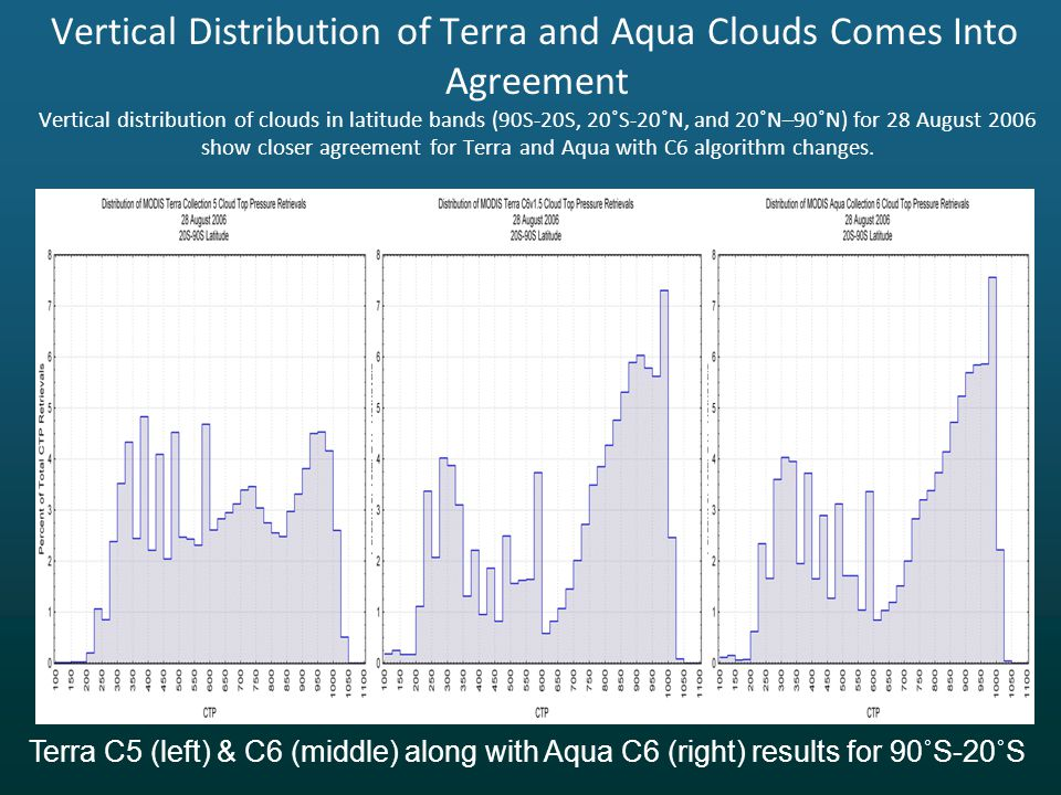 Vertical Distribution of Terra and Aqua Clouds Comes Into Agreement Vertical distribution of clouds in latitude bands (90S-20S, 20˚S-20˚N, and 20˚N–90˚N) for 28 August 2006 show closer agreement for Terra and Aqua with C6 algorithm changes.