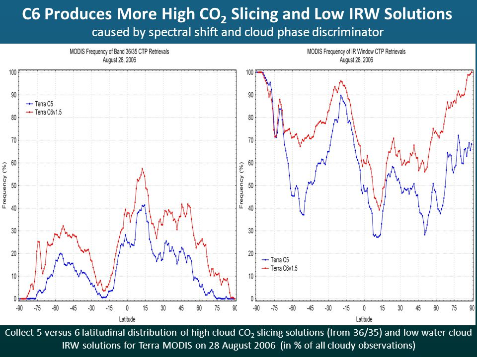 C6 Produces More High CO 2 Slicing and Low IRW Solutions caused by spectral shift and cloud phase discriminator Collect 5 versus 6 latitudinal distribution of high cloud CO 2 slicing solutions (from 36/35) and low water cloud IRW solutions for Terra MODIS on 28 August 2006 (in % of all cloudy observations)