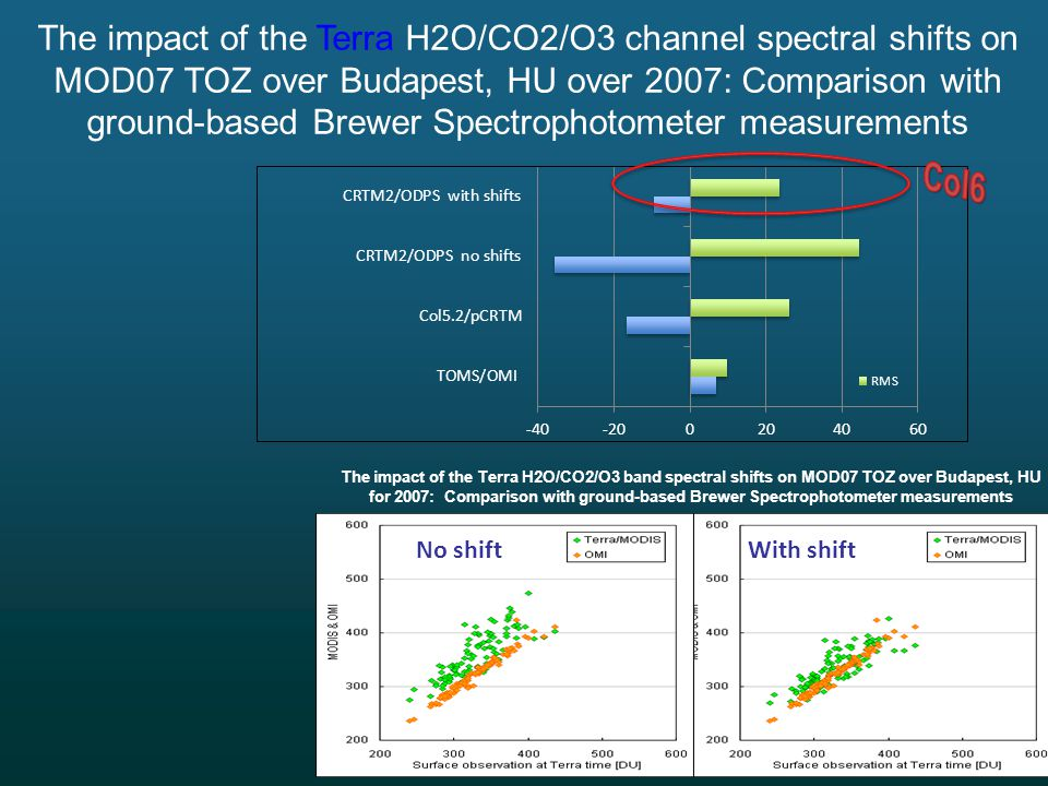The impact of the Terra H2O/CO2/O3 band spectral shifts on MOD07 TOZ over Budapest, HU for 2007: Comparison with ground-based Brewer Spectrophotometer measurements With shift No shift The impact of the Terra H2O/CO2/O3 channel spectral shifts on MOD07 TOZ over Budapest, HU over 2007: Comparison with ground-based Brewer Spectrophotometer measurements