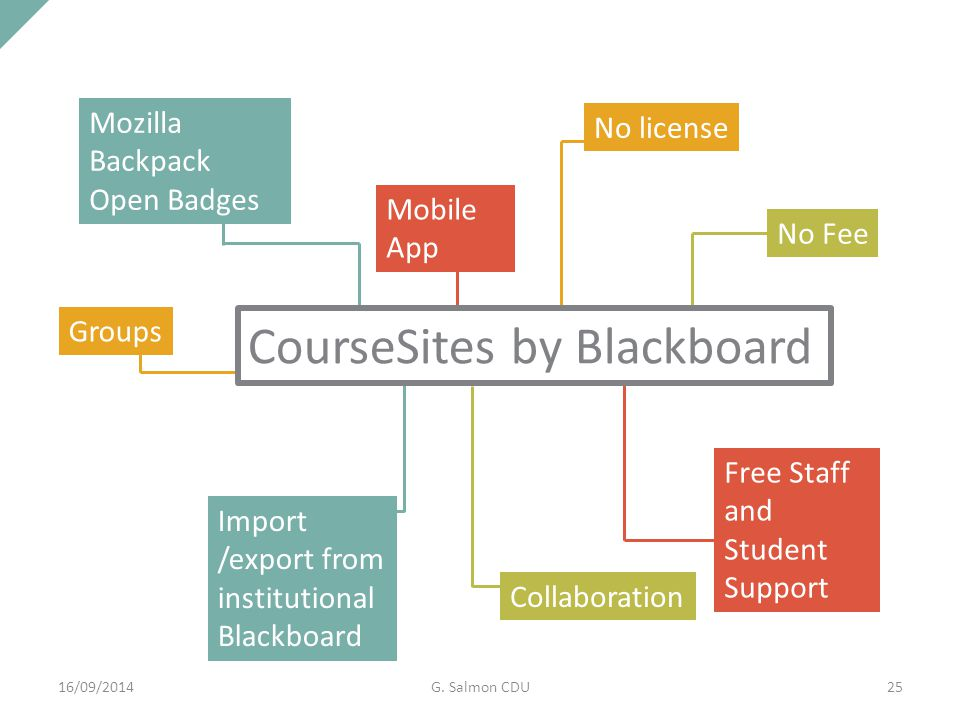 Mozilla Backpack Open Badges No license No Fee Free Staff and Student Support Import /export from institutional Blackboard Groups CourseSites by Blackboard Collaboration Mobile App 16/09/2014G.