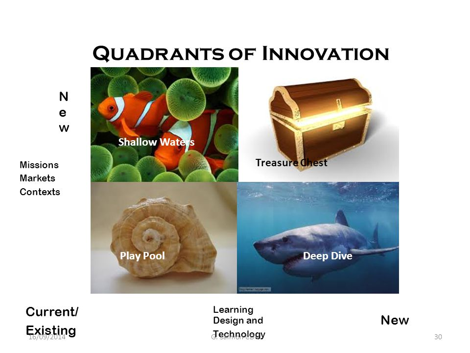 4 Quadrants of Innovation Deep Dive Shallow Waters Play Pool Treasure Chest NewNew Current/ Existing New Learning Design and Technology Missions Markets Contexts 16/09/2014G.