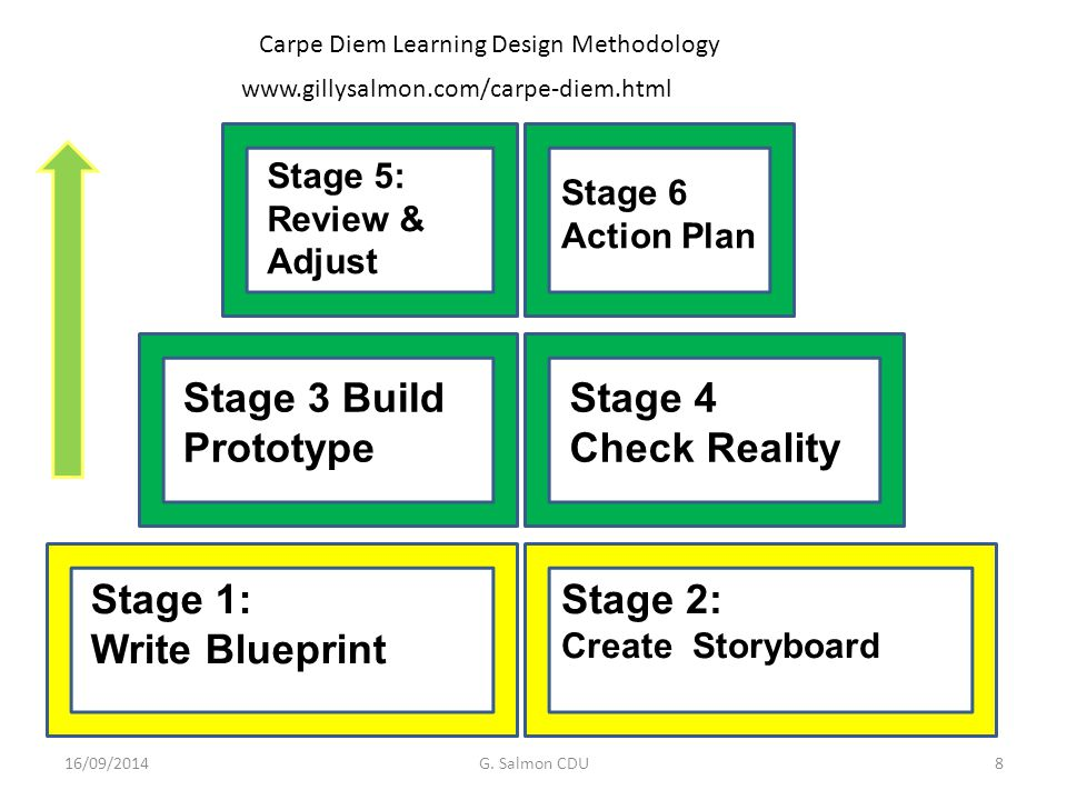 Stage 1: Write Blueprint Stage 2: Create Storyboard Stage 5: Review & Adjust Stage 3 Build Prototype Stage 4 Check Reality Stage 6 Action Plan 16/09/2014G.